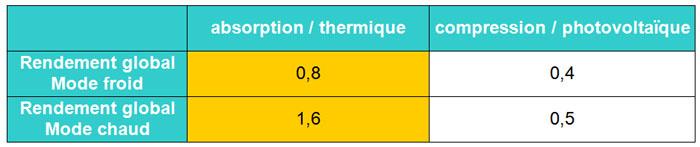 Tableau comparaison photovoltaique
